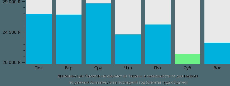 Динамика цен билетов на самолет из Тираны в зависимости от дня недели