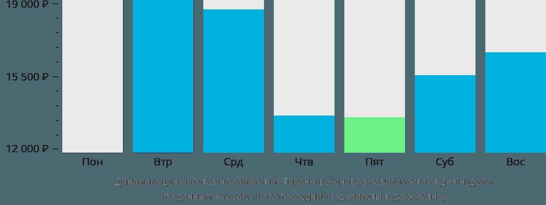 Динамика цен билетов на самолёт из Тираны в Женеву в зависимости от дня недели
