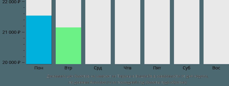 Динамика цен билетов на самолёт из Тираны в Кишинёв в зависимости от дня недели