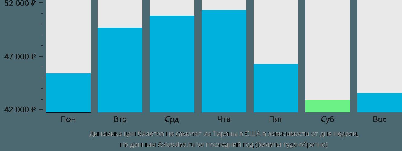 Динамика цен билетов на самолёт из Тираны в США в зависимости от дня недели