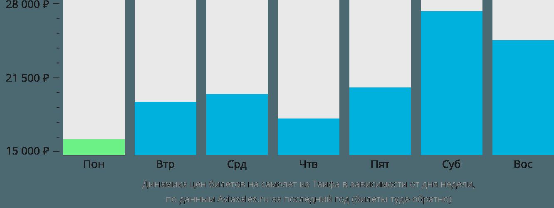 Динамика цен билетов на самолет из Таифа в зависимости от дня недели