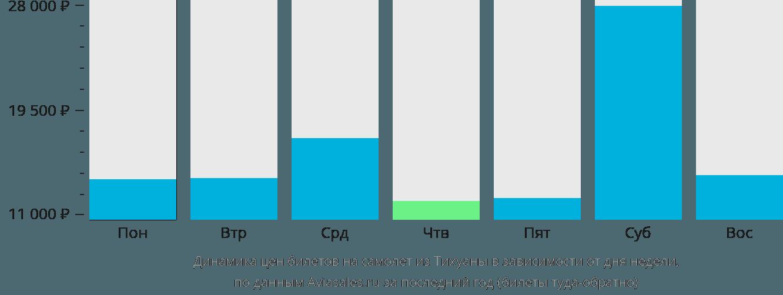 Динамика цен билетов на самолет из Тихуаны в зависимости от дня недели