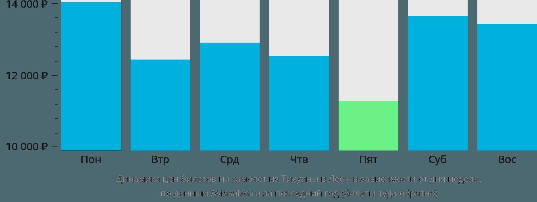 Динамика цен билетов на самолёт из Тихуаны в Леон в зависимости от дня недели
