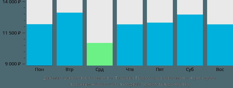 Динамика цен билетов на самолет из Тихуаны в Гвадалахару в зависимости от дня недели