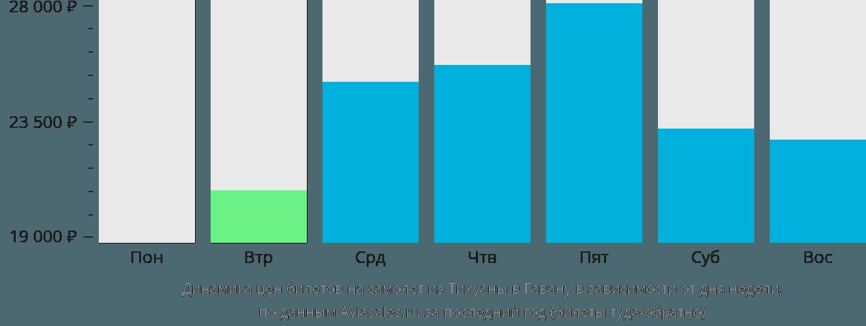 Динамика цен билетов на самолёт из Тихуаны в Гавану в зависимости от дня недели