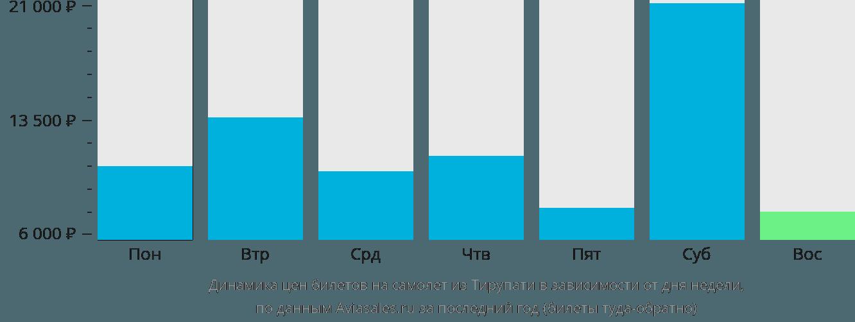 Динамика цен билетов на самолет из Тирупати в зависимости от дня недели