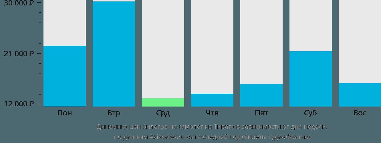 Динамика цен билетов на самолет из Тивата в зависимости от дня недели