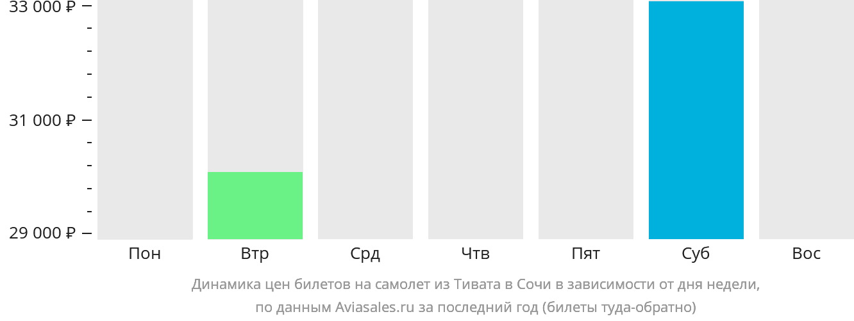 Динамика цен билетов на самолет из Тивата в Сочи в зависимости от дня недели
