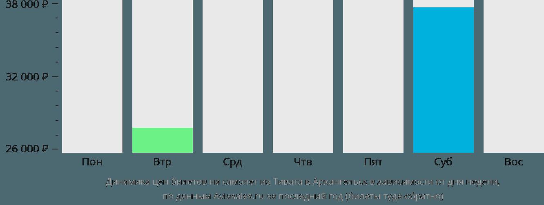 Динамика цен билетов на самолет из Тивата в Архангельск в зависимости от дня недели