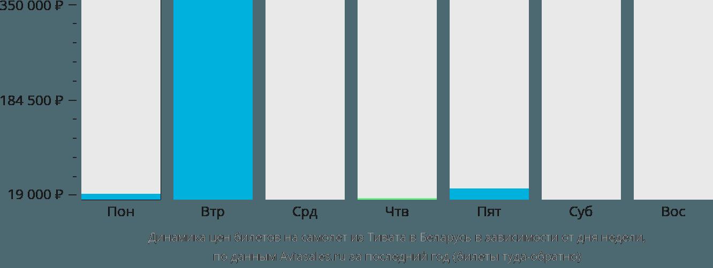 Динамика цен билетов на самолет из Тивата в Беларусь в зависимости от дня недели