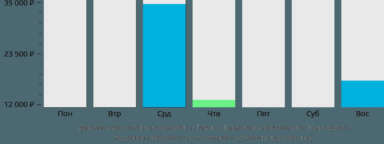 Динамика цен билетов на самолёт из Тивата в Германию в зависимости от дня недели
