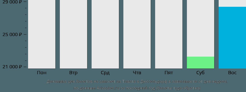 Динамика цен билетов на самолет из Тивата в Дюссельдорф в зависимости от дня недели