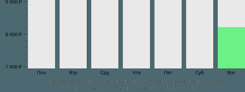 Динамика цен билетов на самолет из Тивата во Францию в зависимости от дня недели