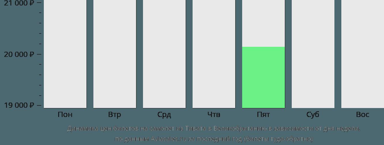 Динамика цен билетов на самолет из Тивата в Великобританию в зависимости от дня недели