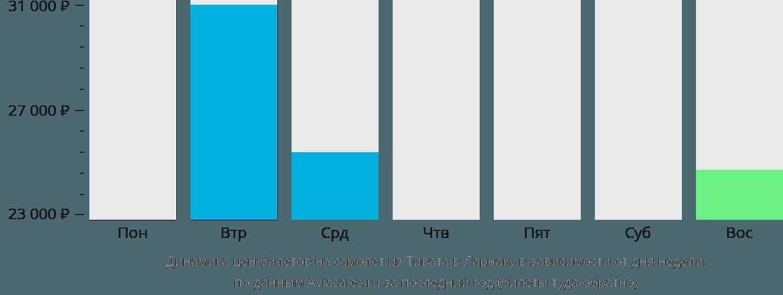 Динамика цен билетов на самолет из Тивата в Ларнаку в зависимости от дня недели