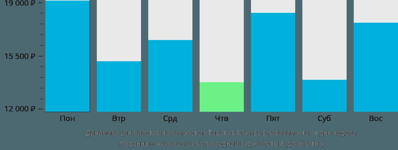 Динамика цен билетов на самолёт из Тивата в Москву в зависимости от дня недели