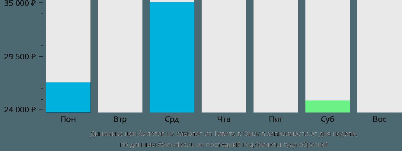 Динамика цен билетов на самолет из Тивата в Омск в зависимости от дня недели