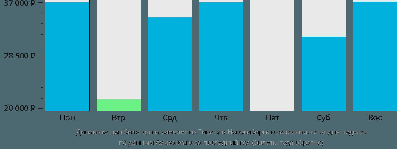 Динамика цен билетов на самолет из Тивата в Новосибирск в зависимости от дня недели