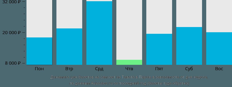 Динамика цен билетов на самолет из Тивата в Париж в зависимости от дня недели