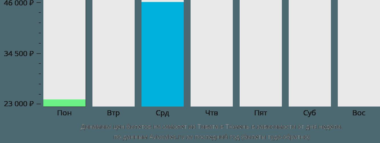 Динамика цен билетов на самолет из Тивата в Тюмень в зависимости от дня недели