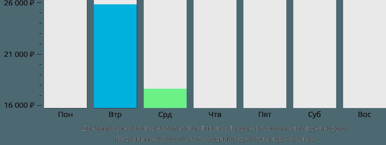Динамика цен билетов на самолет из Тивата в Турцию в зависимости от дня недели