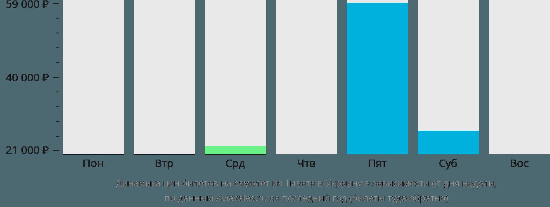 Динамика цен билетов на самолет из Тивата в Украину в зависимости от дня недели