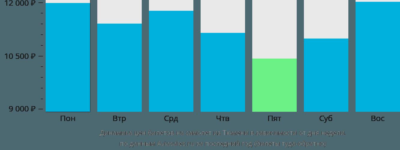 Динамика цен билетов на самолет из Тюмени в зависимости от дня недели