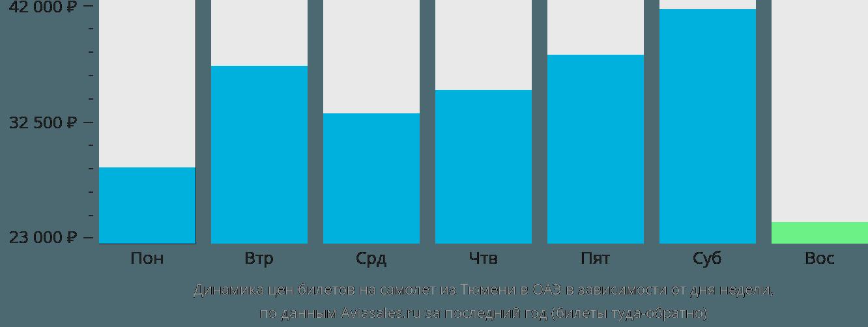Динамика цен билетов на самолет из Тюмени в ОАЭ в зависимости от дня недели