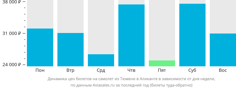 Динамика цен билетов на самолет из Тюмени в Аликанте в зависимости от дня недели