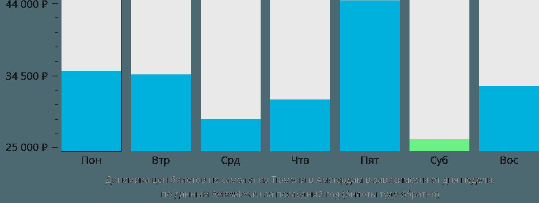 Динамика цен билетов на самолет из Тюмени в Амстердам в зависимости от дня недели
