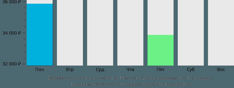 Динамика цен билетов на самолёт из Тюмени в Ашхабад в зависимости от дня недели