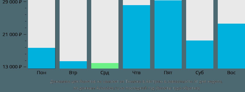 Динамика цен билетов на самолёт из Тюмени в Австрию в зависимости от дня недели