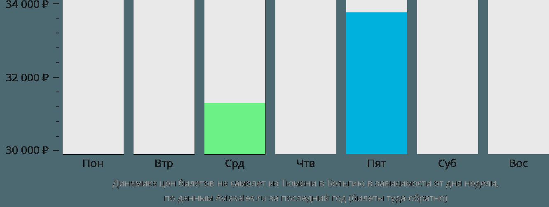 Динамика цен билетов на самолет из Тюмени в Бельгию в зависимости от дня недели