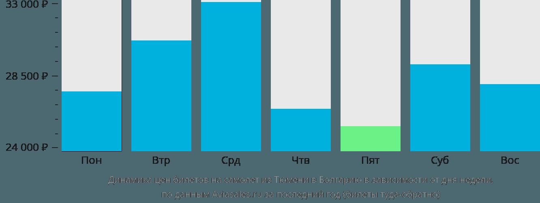 Динамика цен билетов на самолет из Тюмени в Болгарию в зависимости от дня недели