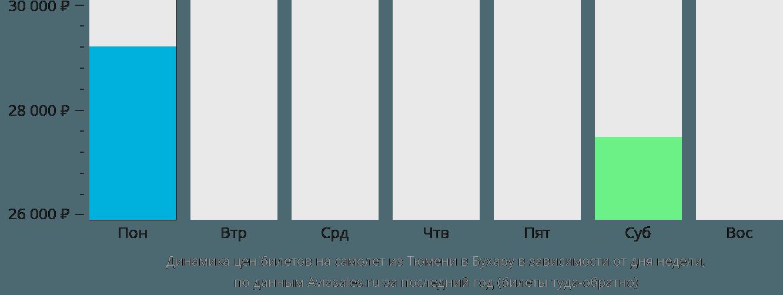 Динамика цен билетов на самолет из Тюмени в Бухару в зависимости от дня недели