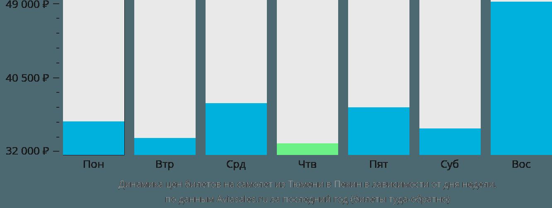 Динамика цен билетов на самолет из Тюмени в Пекин в зависимости от дня недели