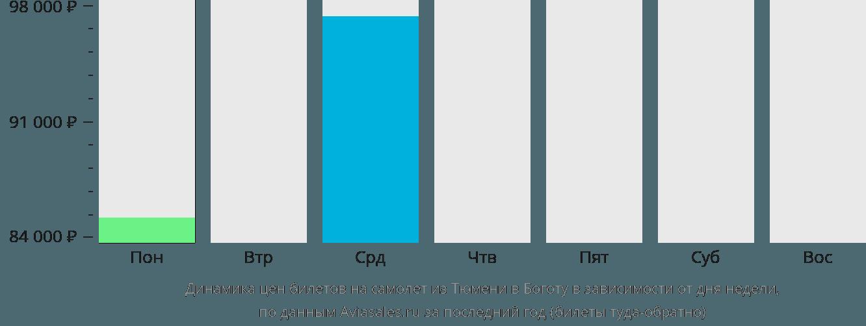 Динамика цен билетов на самолет из Тюмени в Боготу в зависимости от дня недели