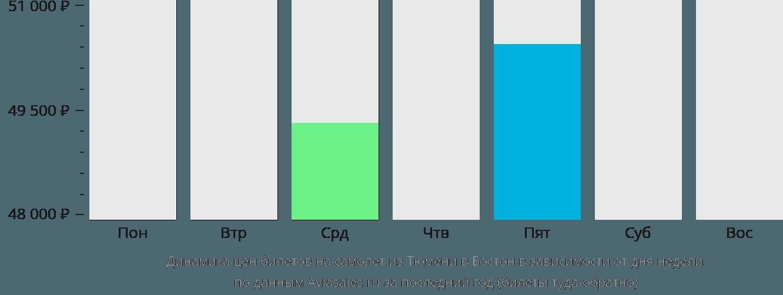 Динамика цен билетов на самолет из Тюмени в Бостон в зависимости от дня недели