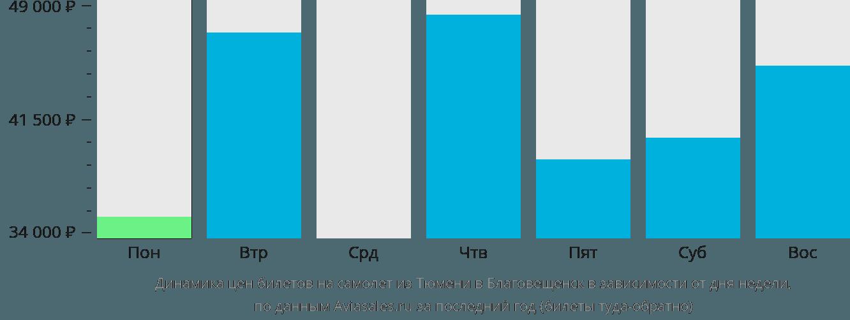 Динамика цен билетов на самолёт из Тюмени в Благовещенск в зависимости от дня недели