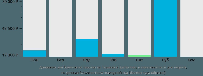 Динамика цен билетов на самолет из Тюмени в Братиславу в зависимости от дня недели