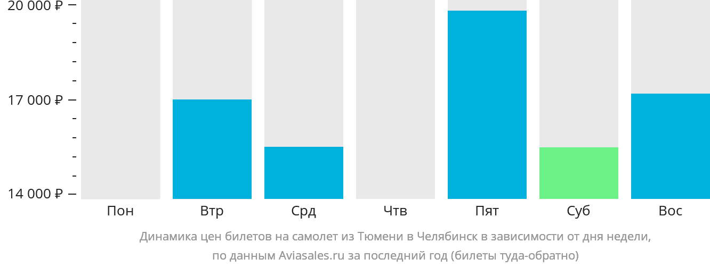 Динамика цен билетов на самолет из Тюмени в Челябинск в зависимости от дня недели