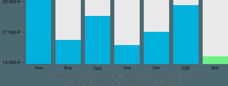Динамика цен билетов на самолет из Тюмени в Кёльн в зависимости от дня недели