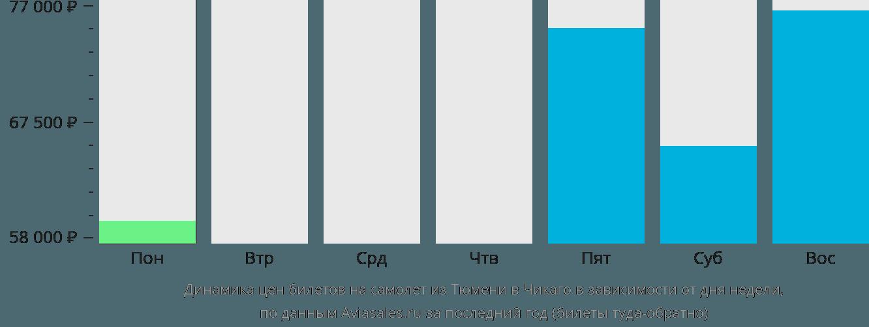 Динамика цен билетов на самолет из Тюмени в Чикаго в зависимости от дня недели