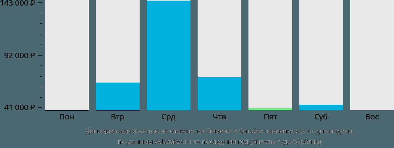 Динамика цен билетов на самолёт из Тюмени в Китай в зависимости от дня недели