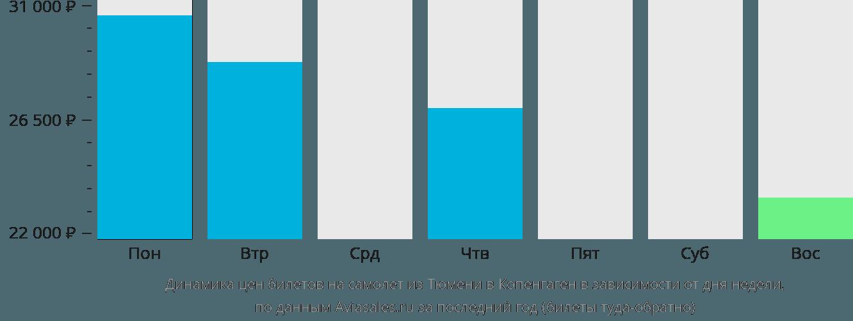 Динамика цен билетов на самолет из Тюмени в Копенгаген в зависимости от дня недели