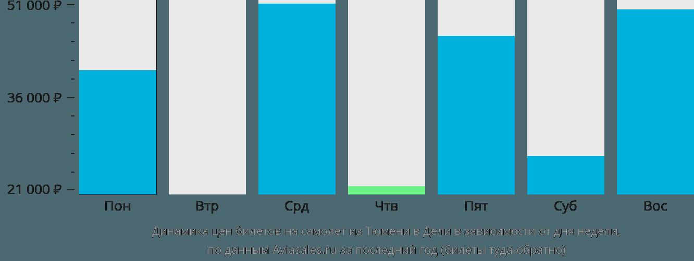 Динамика цен билетов на самолет из Тюмени в Дели в зависимости от дня недели