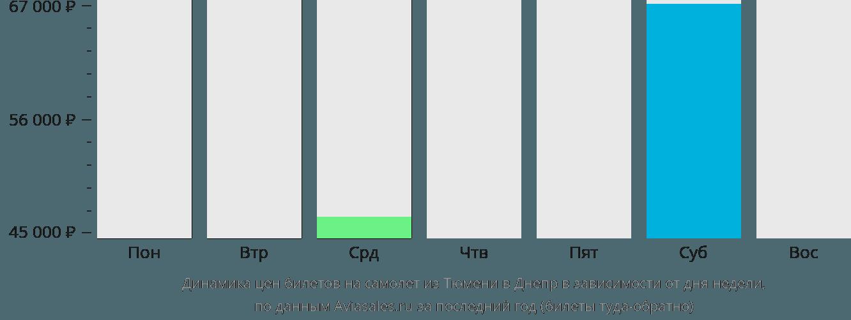 Динамика цен билетов на самолет из Тюмени в Днепр в зависимости от дня недели