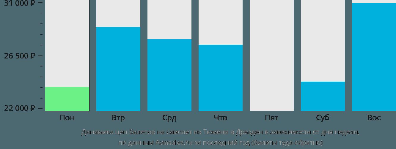 Динамика цен билетов на самолет из Тюмени в Дрезден в зависимости от дня недели