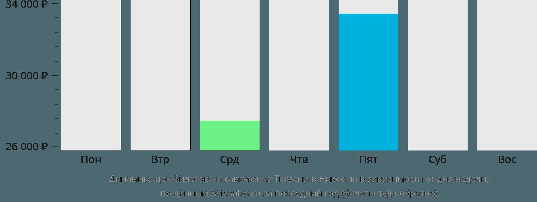 Динамика цен билетов на самолет из Тюмени в Никосию в зависимости от дня недели