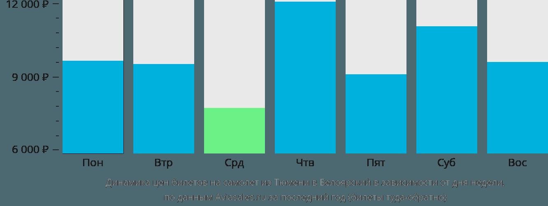Динамика цен билетов на самолет из Тюмени в Белоярский в зависимости от дня недели